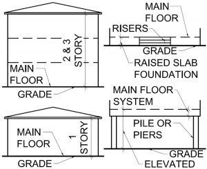 Fees for Custom House Plans